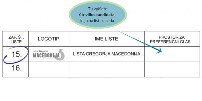 Lista Gregorja Macedonija, preferenčni glas